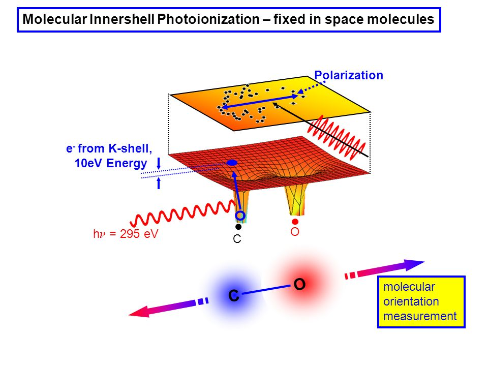 O C Molecular Innershell Photoionization – fixed in space molecules
