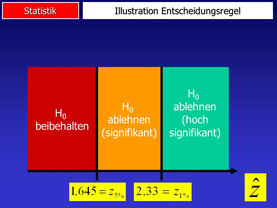 Illustration Entscheidungsregel