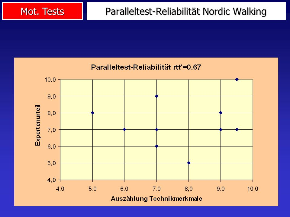 Paralleltest-Reliabilität Nordic Walking