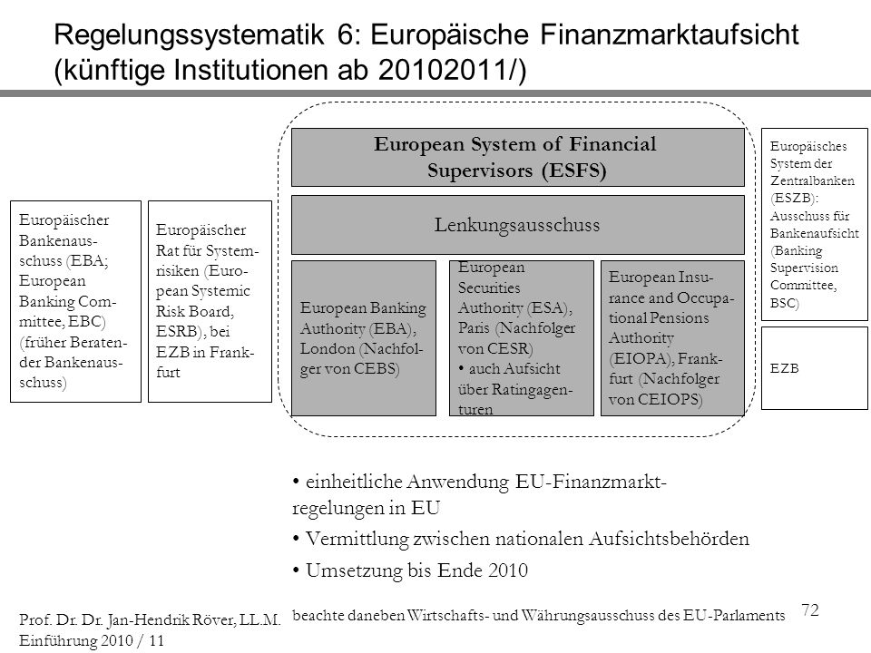 European System of Financial