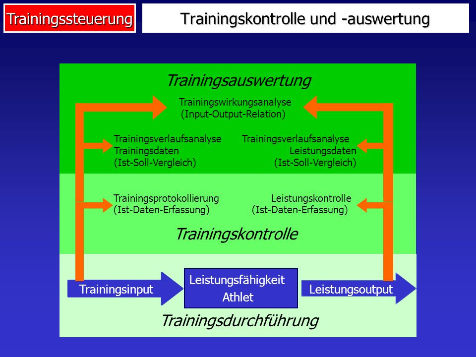 Trainingskontrolle und -auswertung