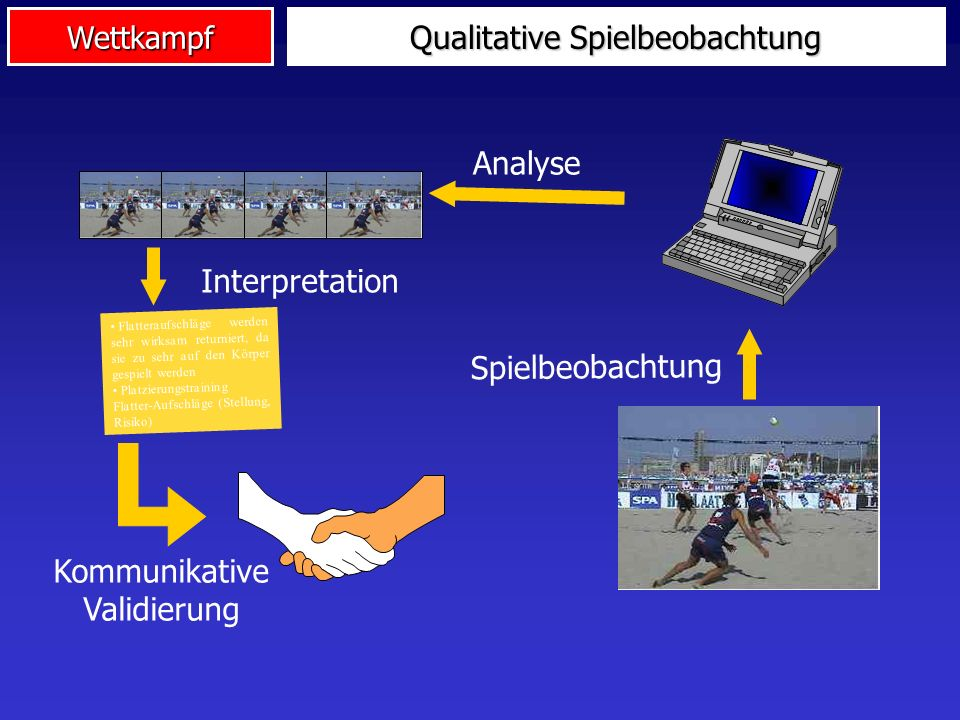 Qualitative Spielbeobachtung