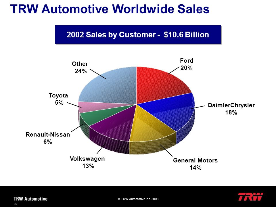 TRW Automotive Worldwide Sales