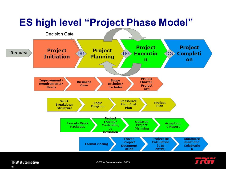 ES high level Project Phase Model