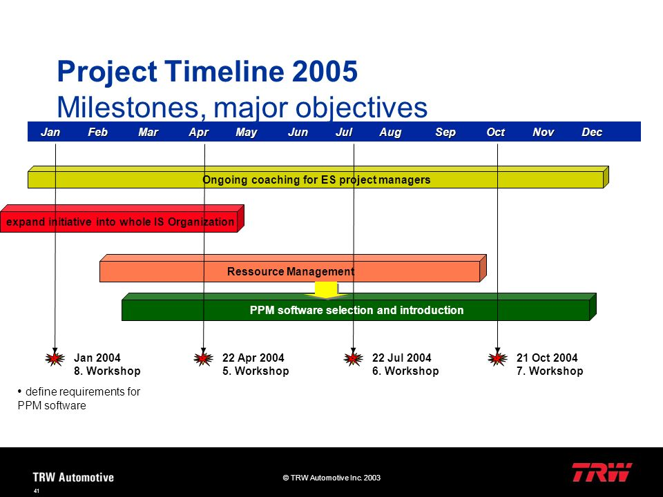Project Timeline 2005 Milestones, major objectives