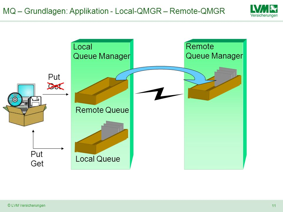 MQ – Grundlagen: Applikation - Local-QMGR – Remote-QMGR