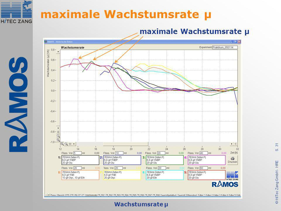 maximale Wachstumsrate µ