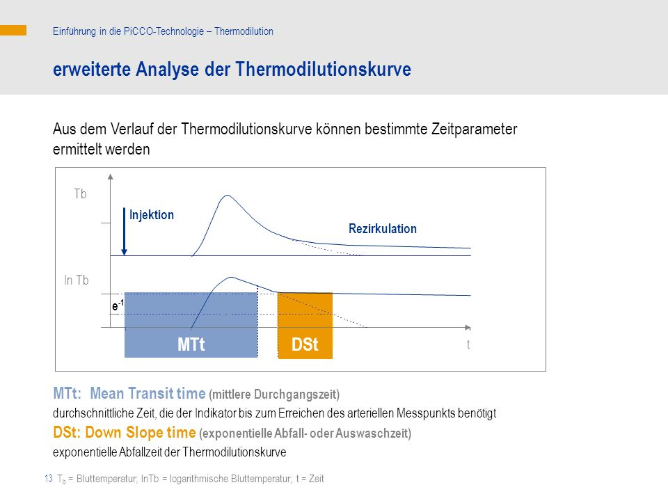 erweiterte Analyse der Thermodilutionskurve