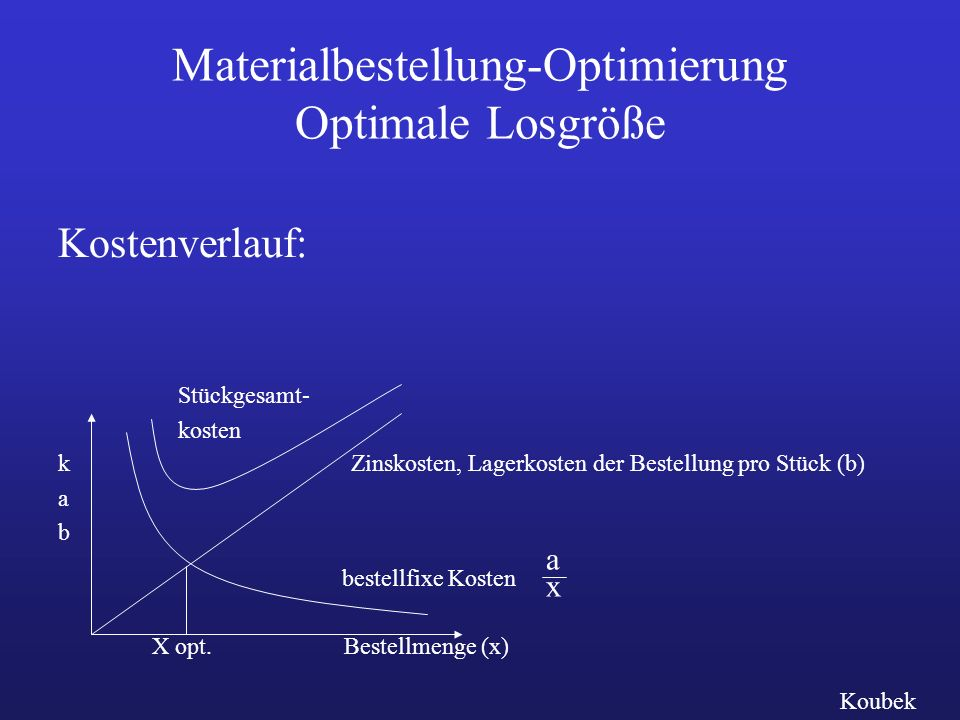 Materialbestellung-Optimierung Optimale Losgröße
