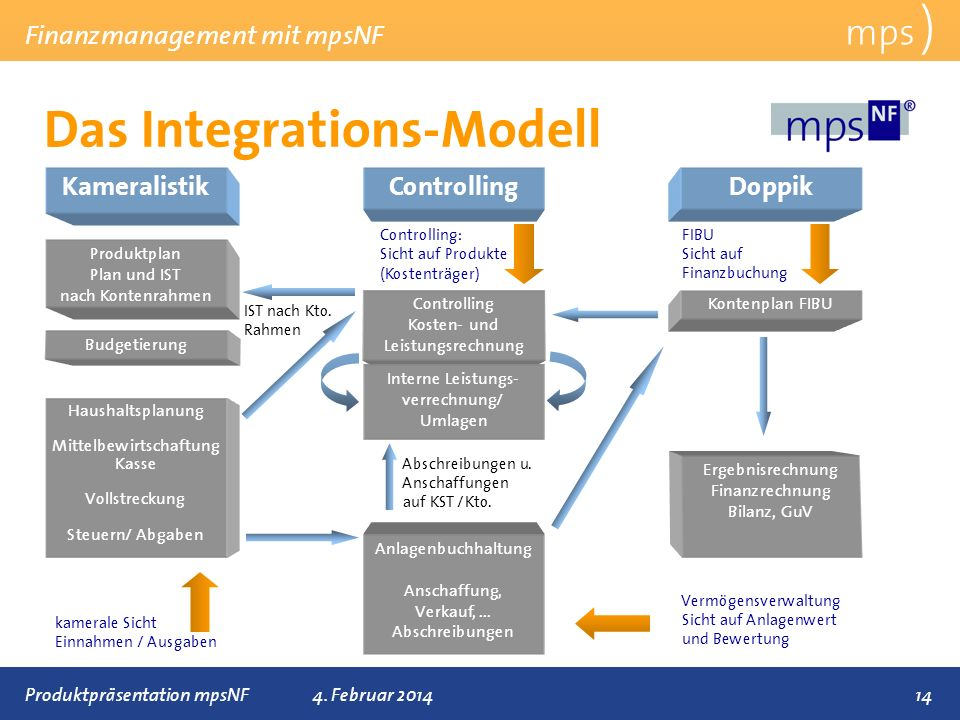 Das Integrations-Modell
