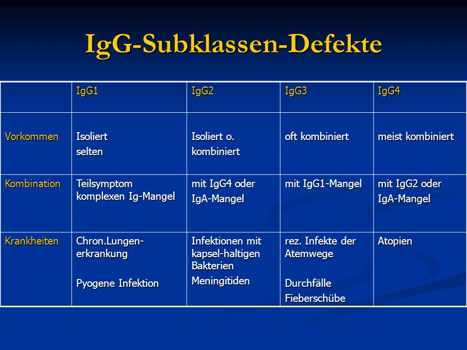 IgG-Subklassen-Defekte