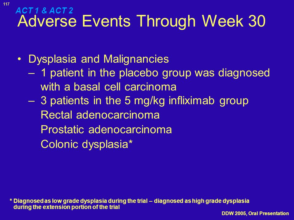 Adverse Events Through Week 30