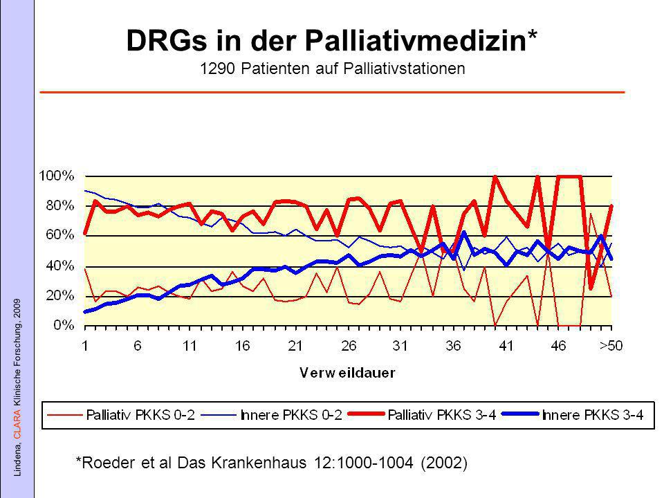 DRGs in der Palliativmedizin* 1290 Patienten auf Palliativstationen