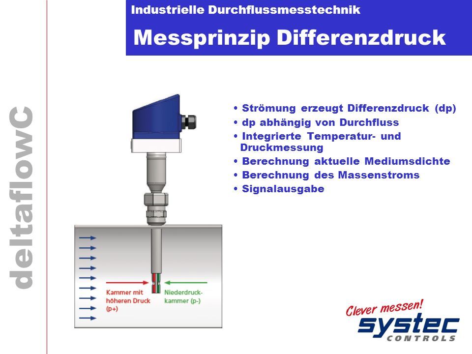Messprinzip Differenzdruck