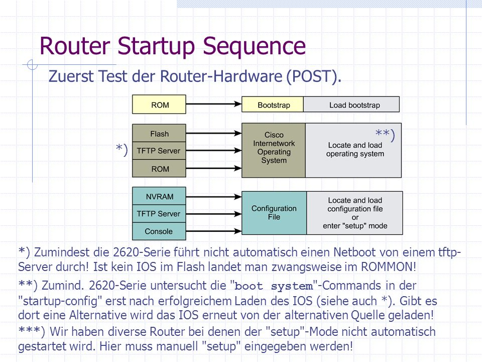 Router Startup Sequence
