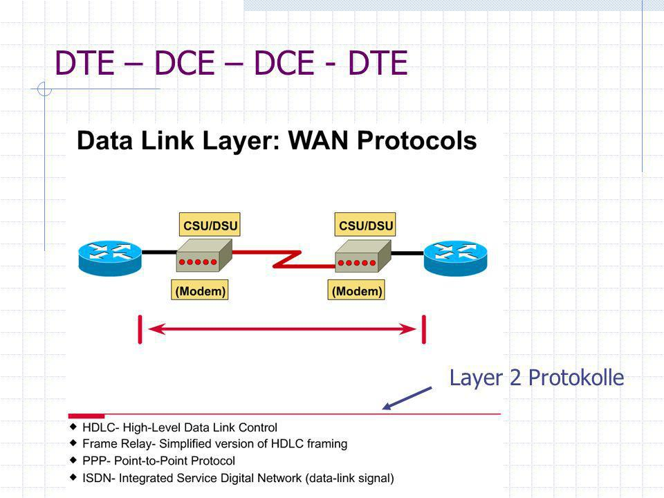DTE – DCE – DCE - DTE Layer 2 Protokolle