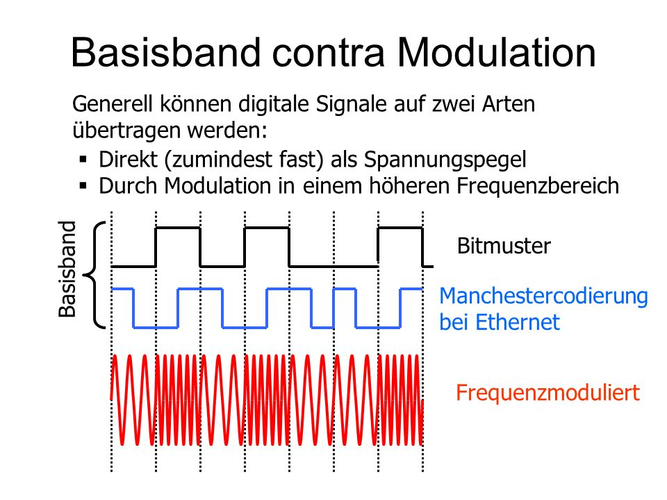 Basisband contra Modulation