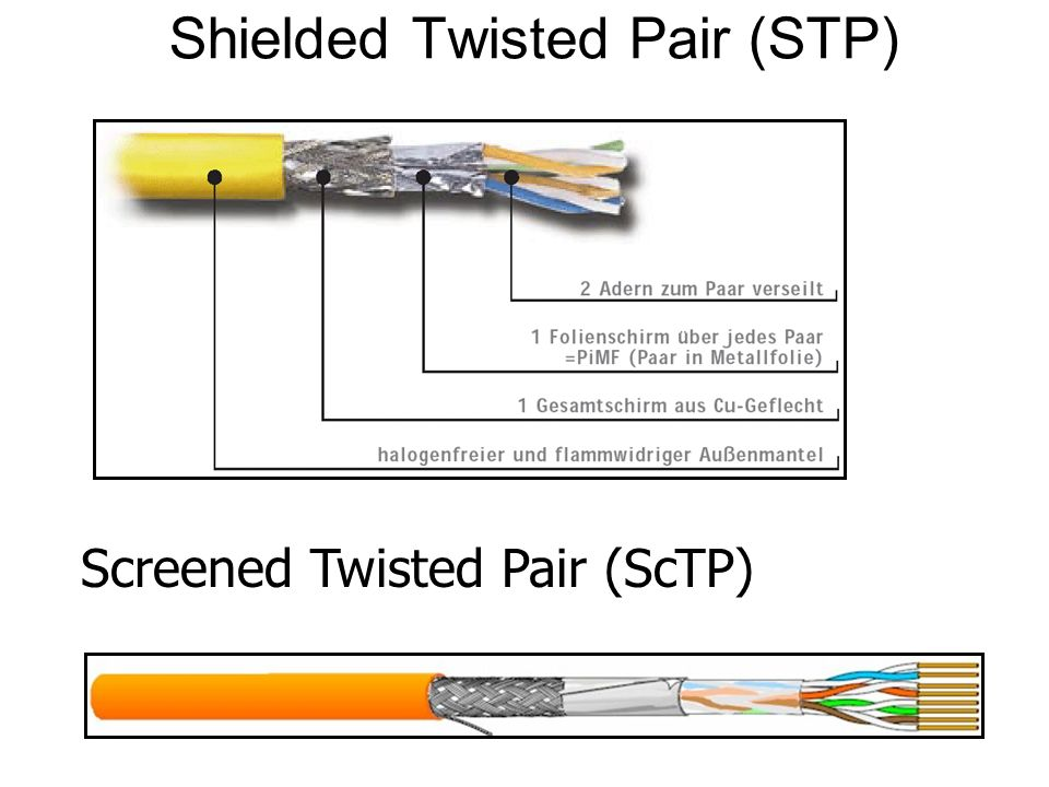 Shielded Twisted Pair (STP)