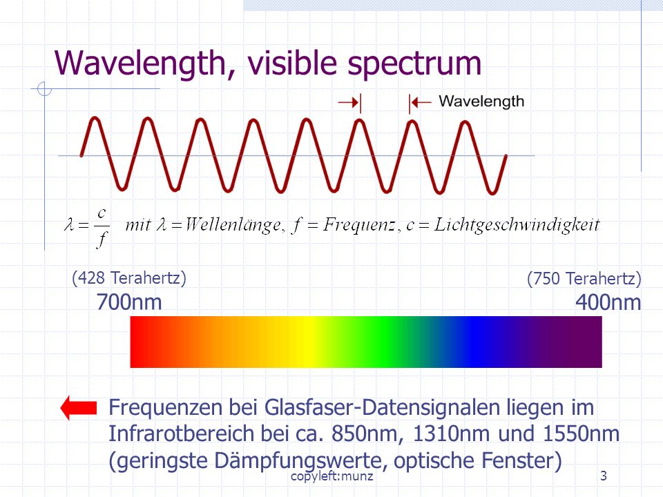 Wavelength, visible spectrum