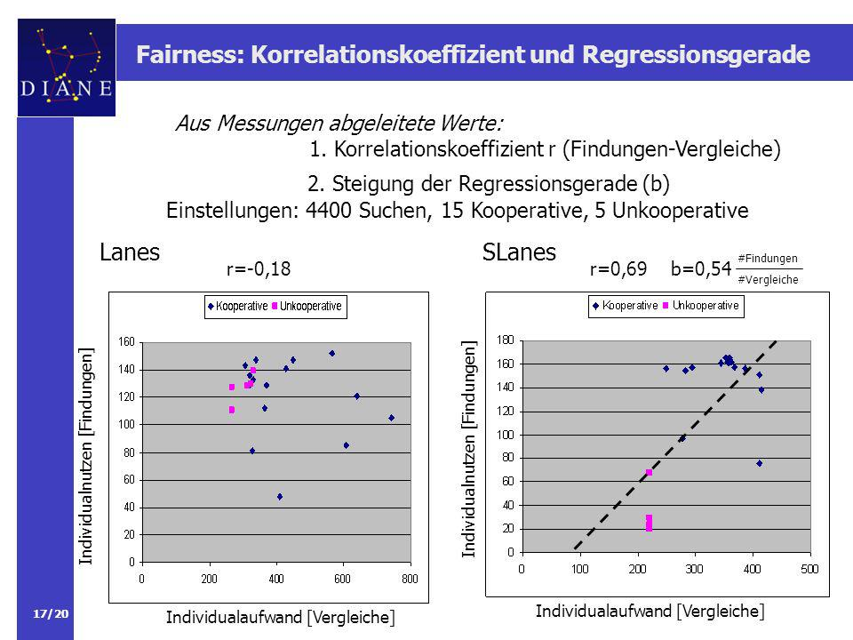 Fairness: Korrelationskoeffizient und Regressionsgerade