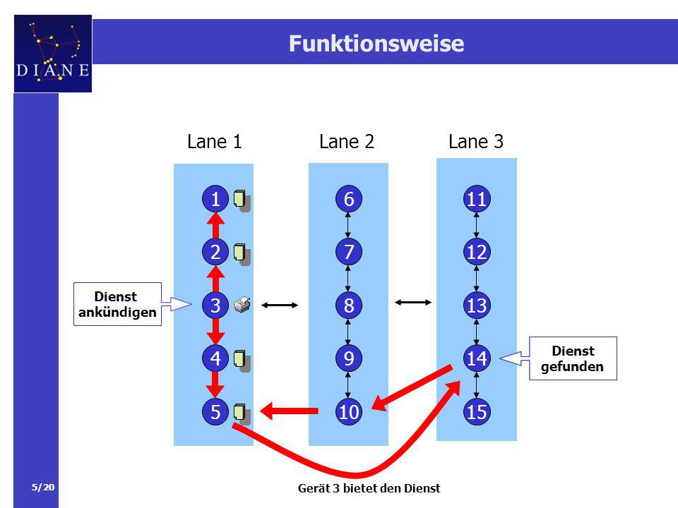 Funktionsweise Lane 1 Lane 2 Lane