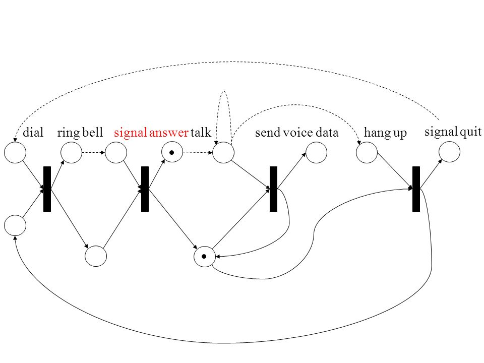 dial ring bell signal answer talk send voice data hang up signal quit