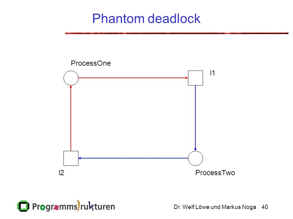 Phantom deadlock ProcessOne l1 l2 ProcessTwo