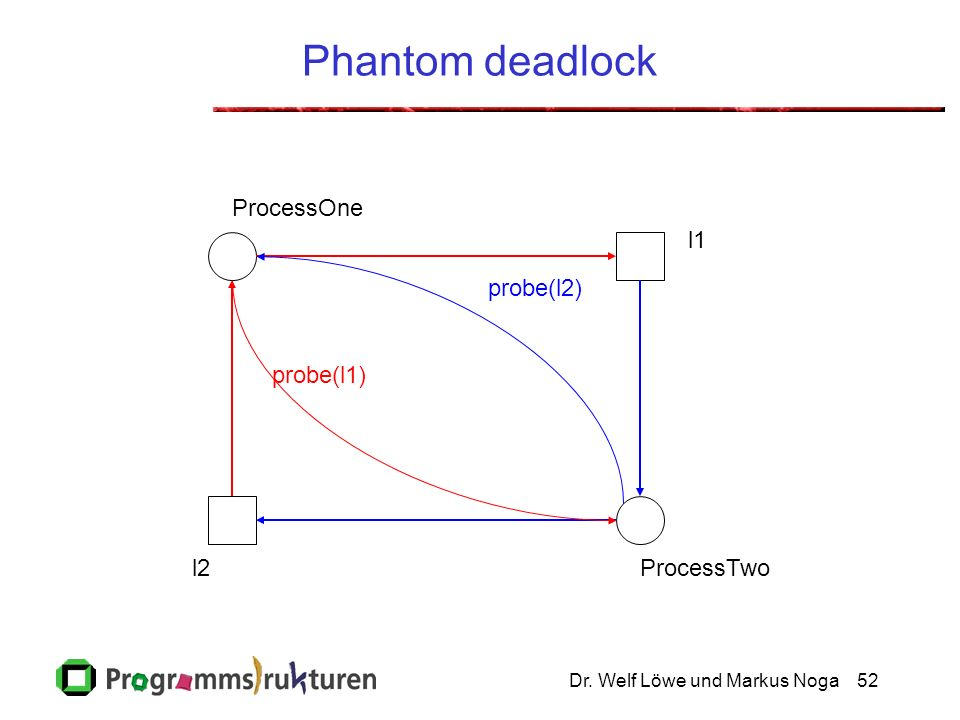 Phantom deadlock ProcessOne l1 probe(l2) probe(l1) l2 ProcessTwo