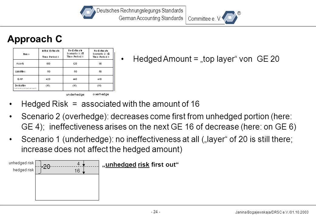 "Approach C Hedged Amount = ""top layer von GE 20"