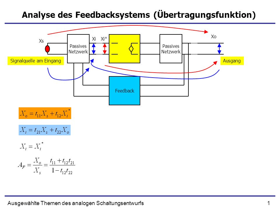 Analyse des Feedbacksystems (Übertragungsfunktion)