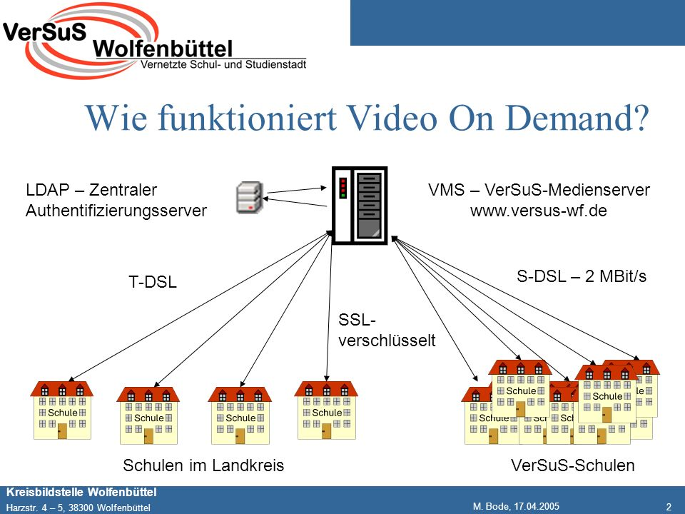 Wie funktioniert Video On Demand