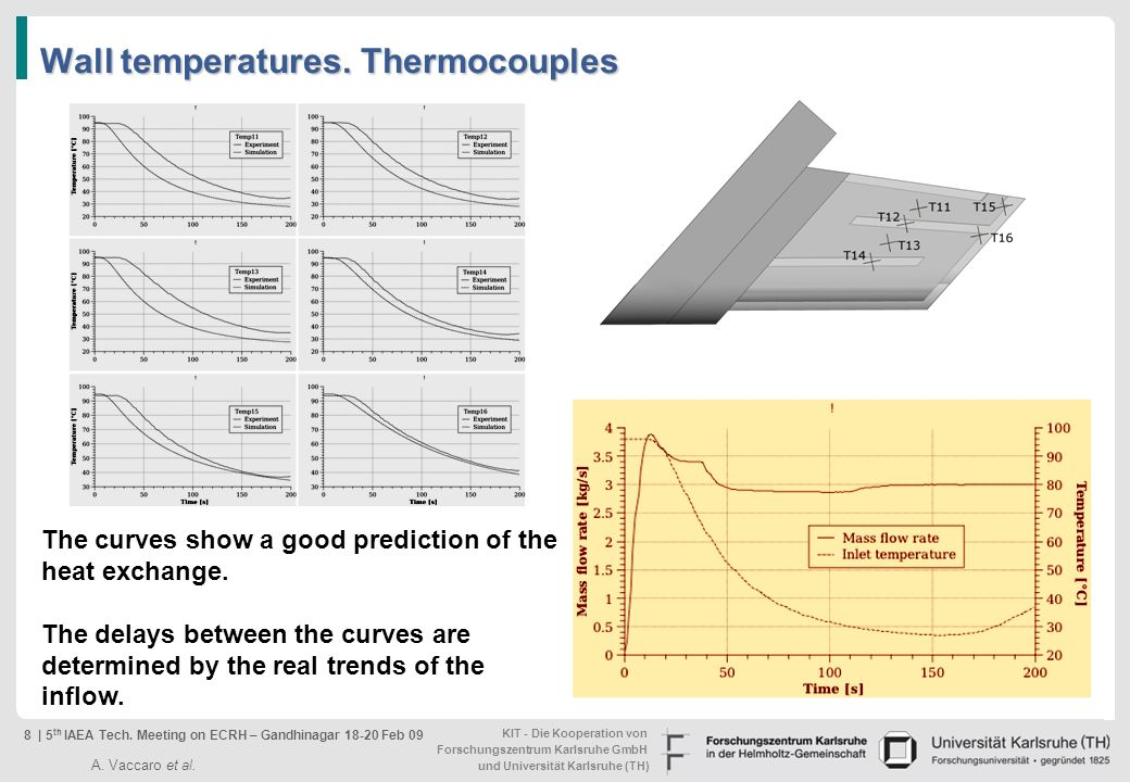 Wall temperatures. Thermocouples