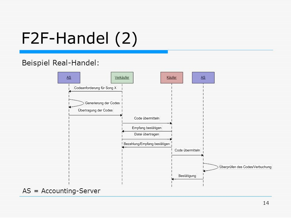 F2F-Handel (2) Beispiel Real-Handel: AS = Accounting-Server
