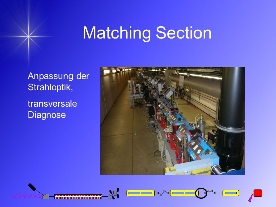 Matching Section Anpassung der Strahloptik, transversale Diagnose