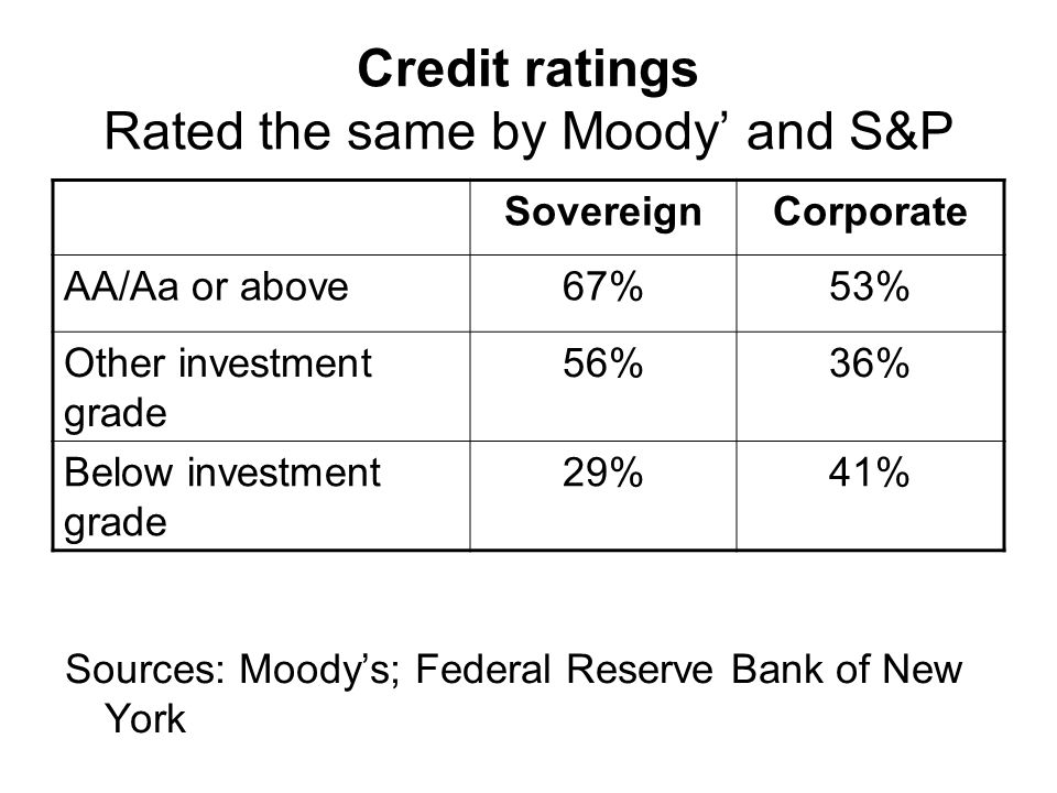 Credit ratings Rated the same by Moody' and S&P