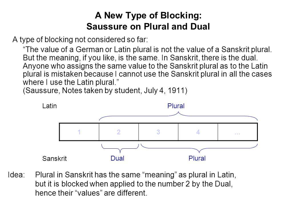 A New Type of Blocking: Saussure on Plural and Dual