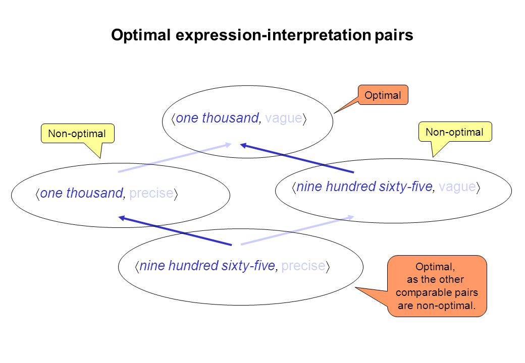 Optimal expression-interpretation pairs
