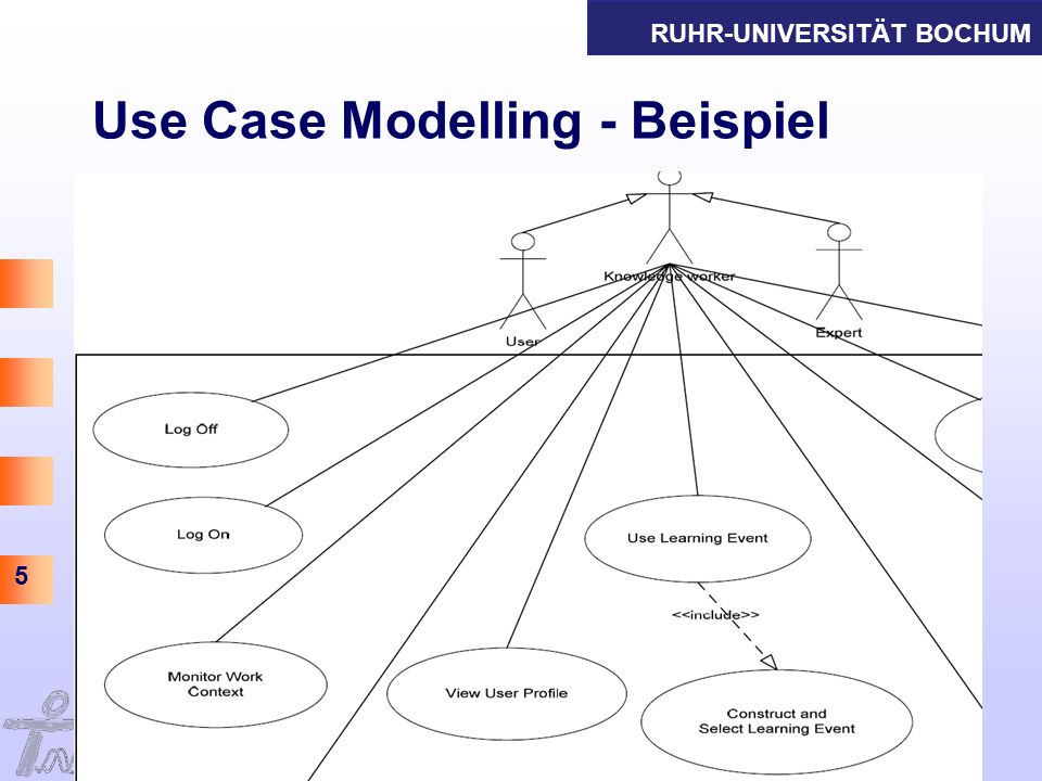 Use Case Modelling - Beispiel