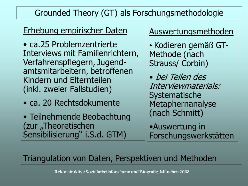Grounded Theory (GT) als Forschungsmethodologie