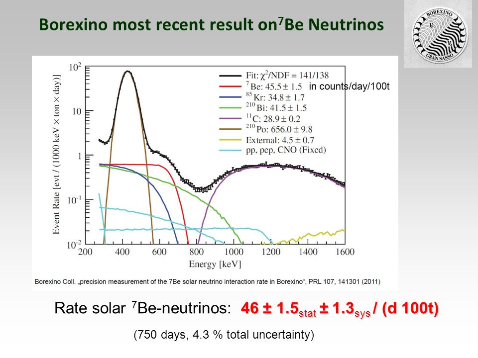 Borexino most recent result on7Be Neutrinos