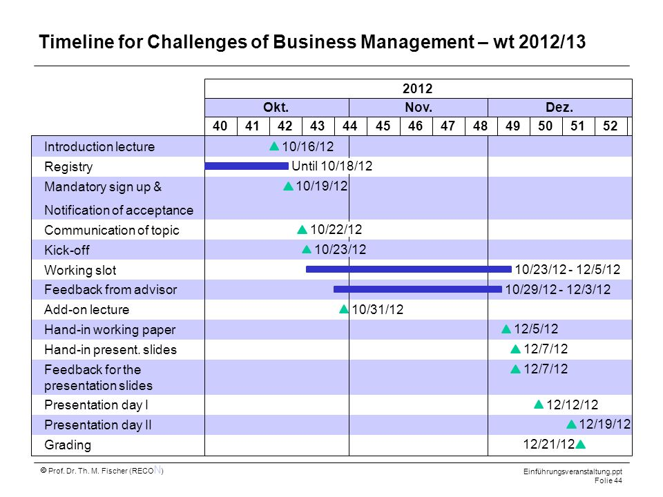 Timeline for Challenges of Business Management – wt 2012/13
