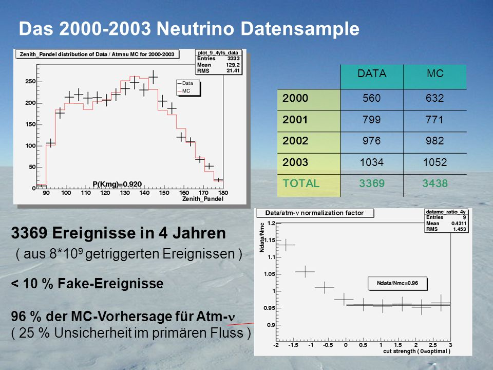 Das Neutrino Datensample