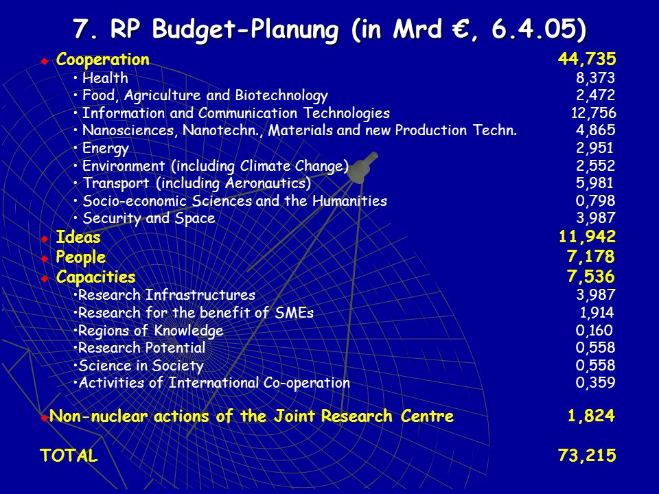 7. RP Budget-Planung (in Mrd €, )