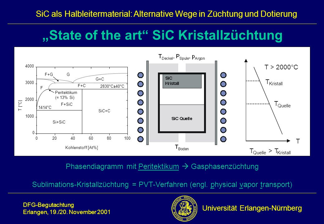 """State of the art SiC Kristallzüchtung"