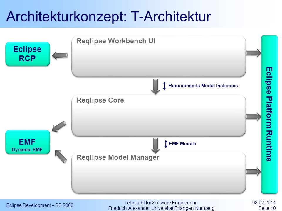 Architekturkonzept: T-Architektur