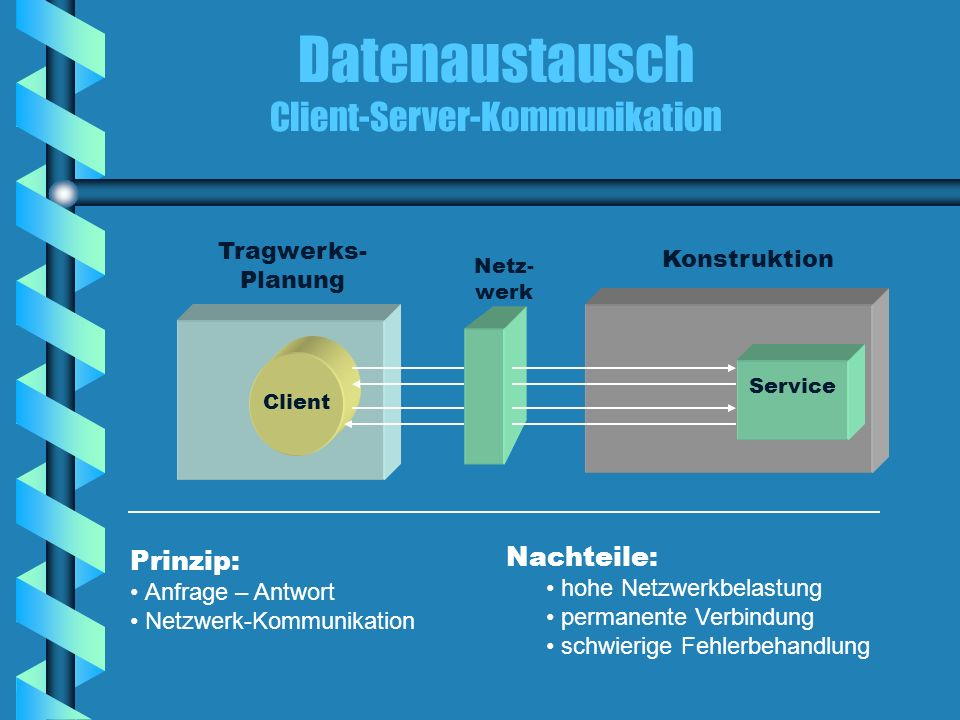 Datenaustausch Client-Server-Kommunikation