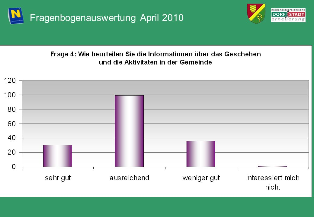 Fragenbogenauswertung April 2010