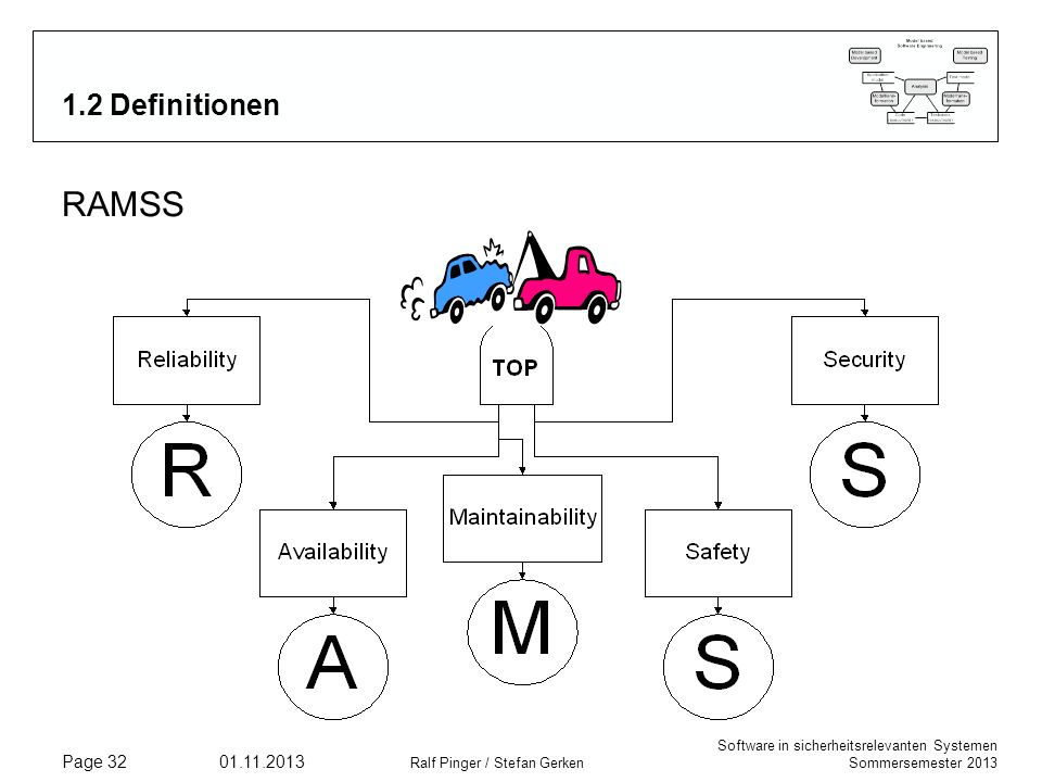 RAMSS 1.2 Definitionen Analogie Auto:
