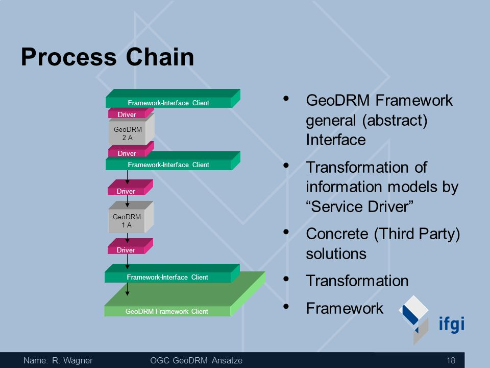 Process Chain GeoDRM Framework general (abstract) Interface
