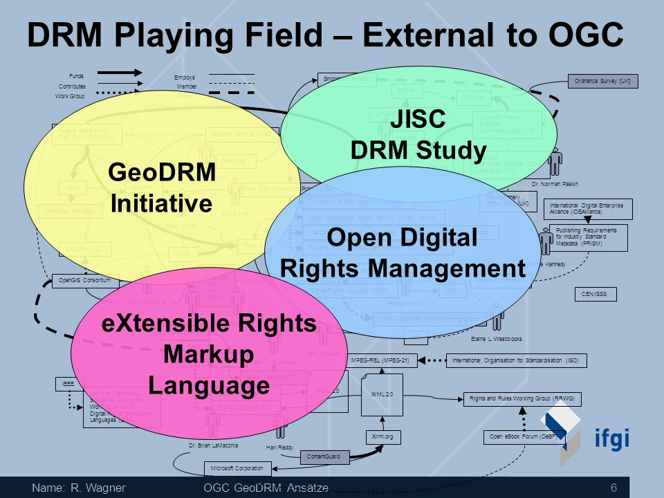 DRM Playing Field – External to OGC